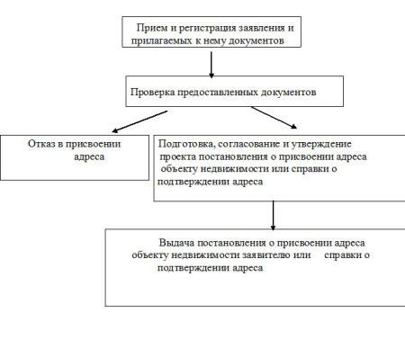 Как присвоить адрес земельному участку: пошаговая инструкция