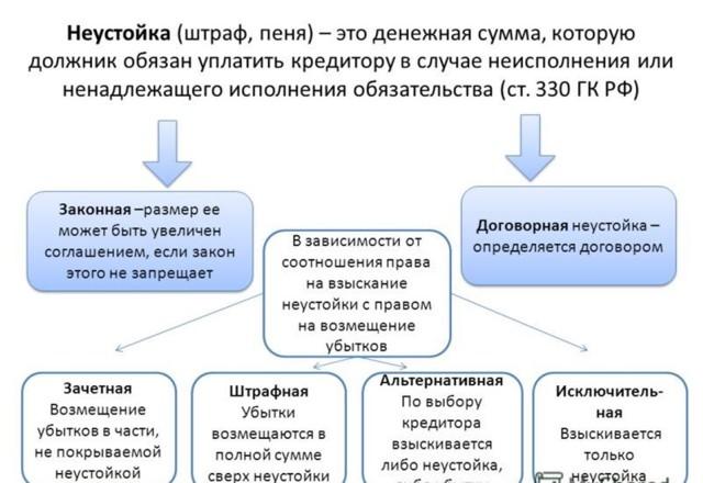 Размер неустойки превышает сумму основного долга: может ли сумма процентов и пени по кредиту быть больше размера долга, статья ГК РФ