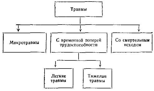 Образец оформления акта о производственной травме