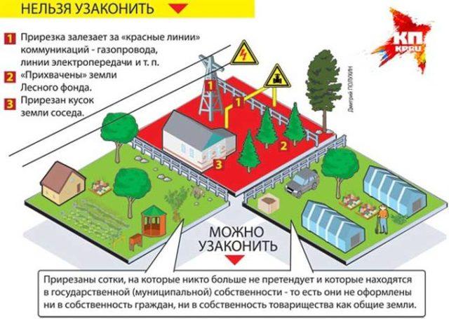 Как оформить дом и землю в собственность без документов в деревне?