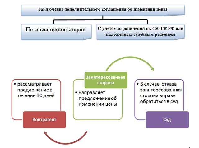 Допсоглашение к договору об изменении цены договора