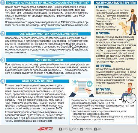 Порядок обжалования инвалидом решений бюро медико-социальной экспертизы