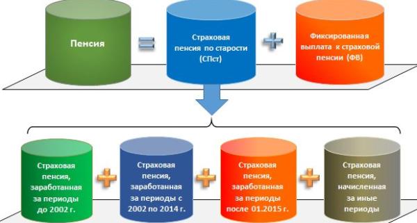 Как посчитать пенсионные баллы за советский стаж с примером расчета?