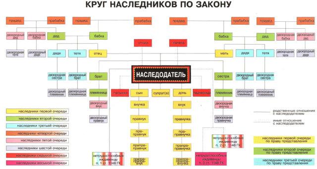 Ближайшие родственники - кто это по закону в РФ?