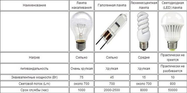 Подлежат ли возврату лампочки по закону в магазин?