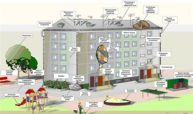 Что входит в содержание и ремонт жилого помещения?