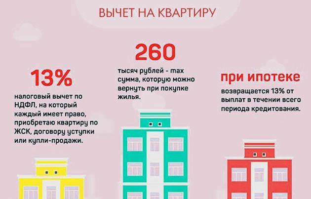 Как вернуть 13 процентов от покупки квартиры в 2020 году?