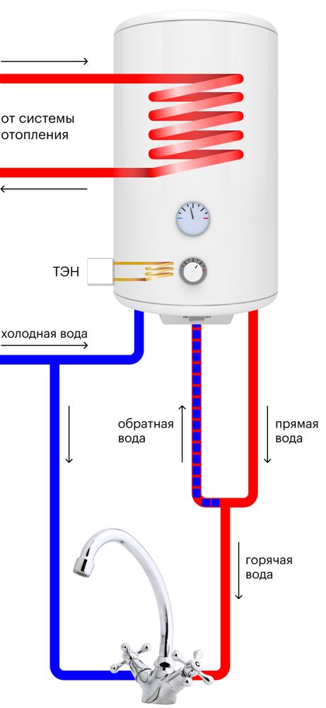 Что делать, если вместо горячей воды идет холодная?