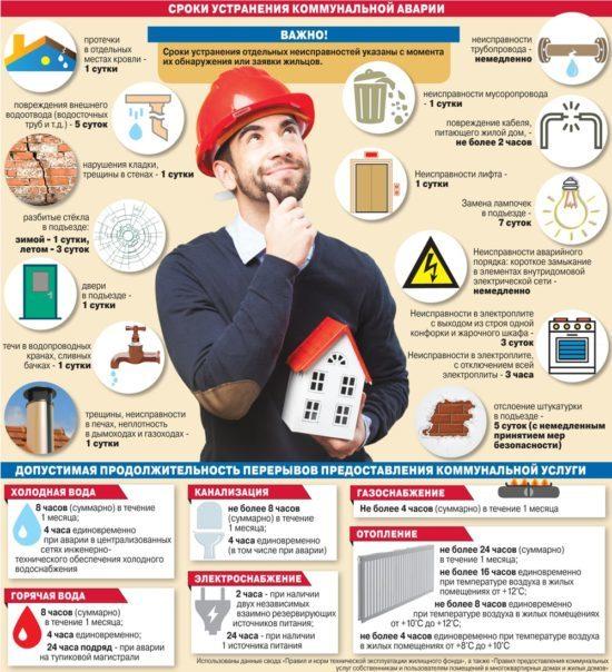 Сроки устранения неисправностей в жилых домах управляющей компанией