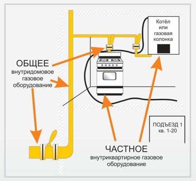 Оплата за тех. обслуживание внутридомового газового оборудования