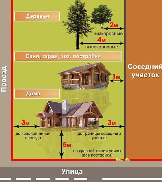 Можно ли строить гараж на границе участка по закону?