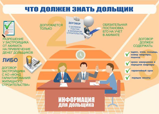 Гарантийные обязательства застройщика перед управляющей организацией
