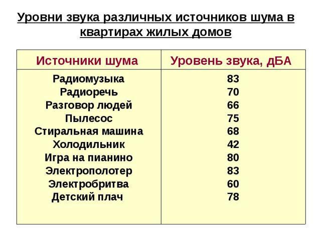 Норма шума в децибелах в квартире по закону РФ