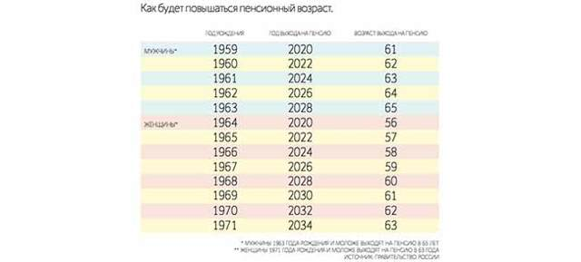 Кто пойдет на пенсию в 2020 году в России согласно новой реформе?