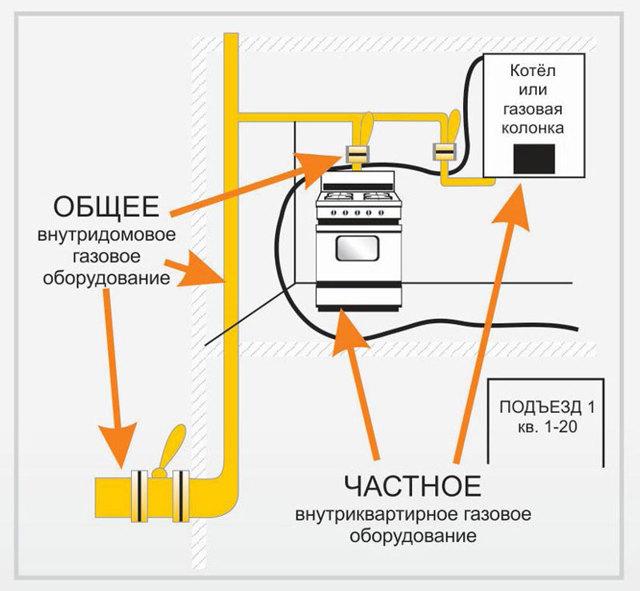 Договор на техническое обслуживание газового оборудования