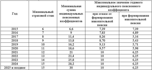 Пенсионный коэффициент: как рассчитать свой ИПК, формулы и примеры расчета