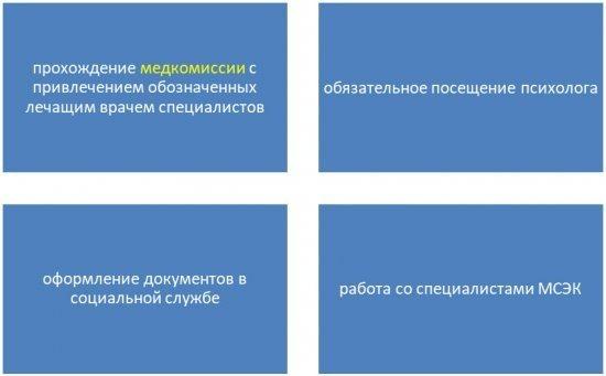 Документы для прохождения комиссии на ВТЭК