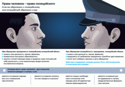 Права и обязанности участкового Полиции по закону