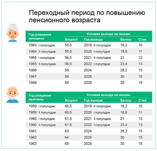 Стаж для выхода на пенсию в России по новому закону: таблица 2020
