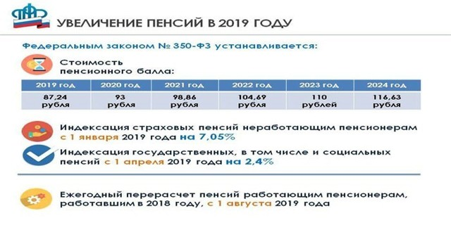 Кто в 2020 году получит прибавку к пенсии в 1000 рублей, а кто нет?