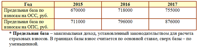 Расчет заработной платы: по окладу, формула, пример расчета, порядок начисления