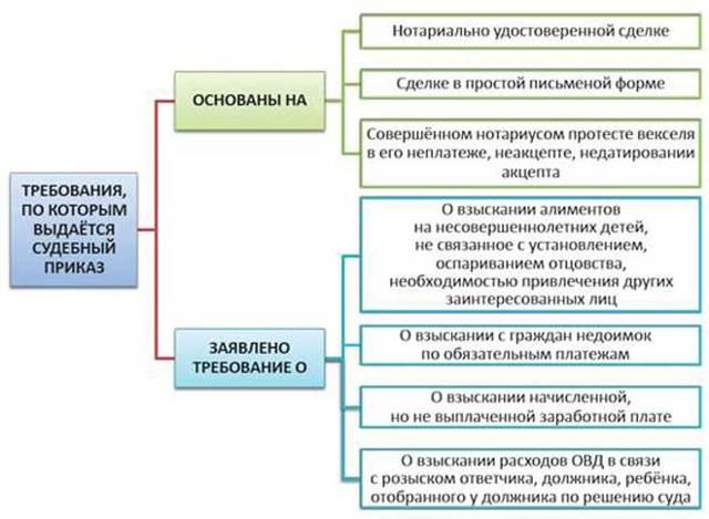 Образец возражения на судебный приказ по кредитному договору