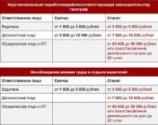 Штрафы за тахограф в 2020 году: с 1 января ГИБДД, нарушения ПДД, на физическое лицо, кто проверяет?