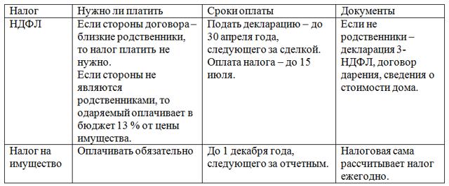 Образец договора дарения дома и земельного участка между родственниками