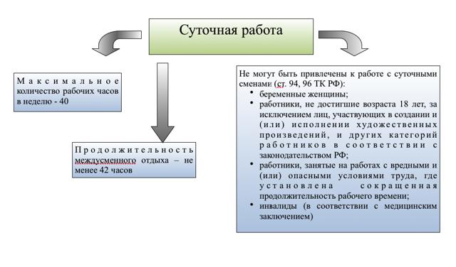 Как регламентируется работа в ночное время Трудовым кодексом РФ?