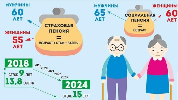 Сколько лет нужно отработать мужчине, чтобы получить пенсию по старости?