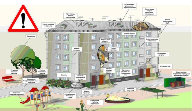 Правила проживания в многоквартирном доме: Жилищный кодекс