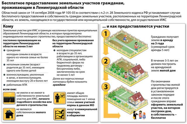 Как получить земельный участок от государства бесплатно?