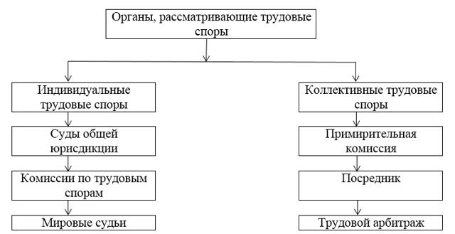 Трудовые споры и порядок их рассмотрения (защита трудовых прав)